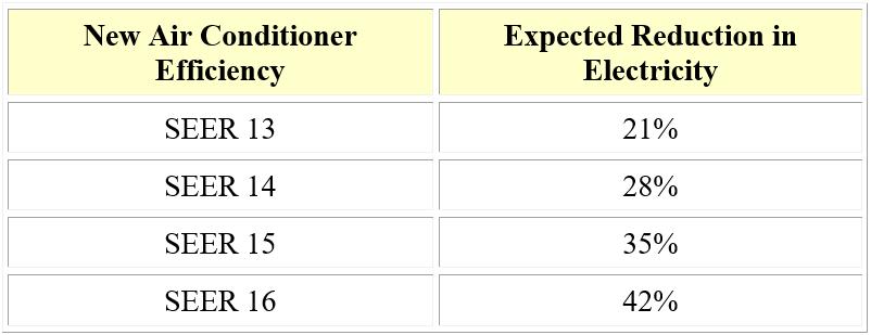 Existing Air Conditioner Efficiency 10 SEER