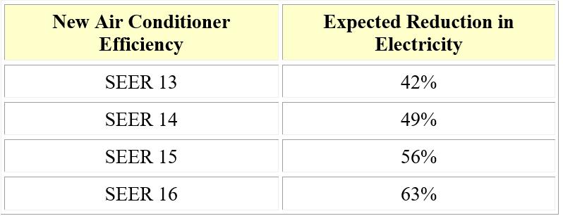 Existing Air Conditioner Efficiency 7 SEER