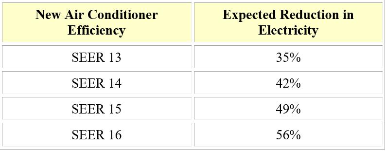 Existing Air Conditioner Efficiency 8 SEER